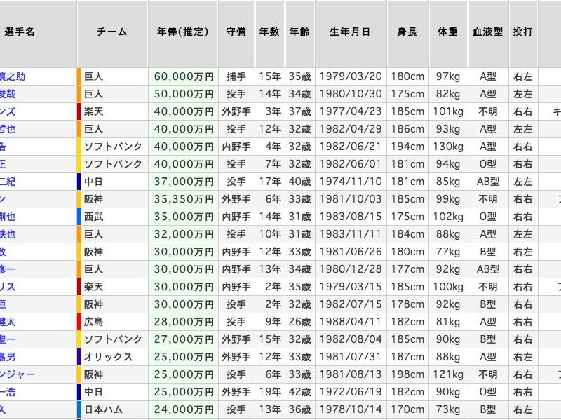 日本と海外の選手年俸